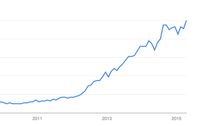 Google Trends for Ad Block